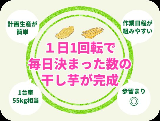 1日1回転で毎日決まった数の干し芋が完成