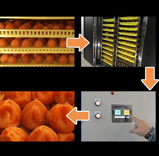 使用例 ①剥いて加工した作物をトレーに並べる②トレー台車を乾燥機へ ③乾燥機での乾燥が終わったら完成 ④登録プログラムを選んで「運転」ボタンを押す